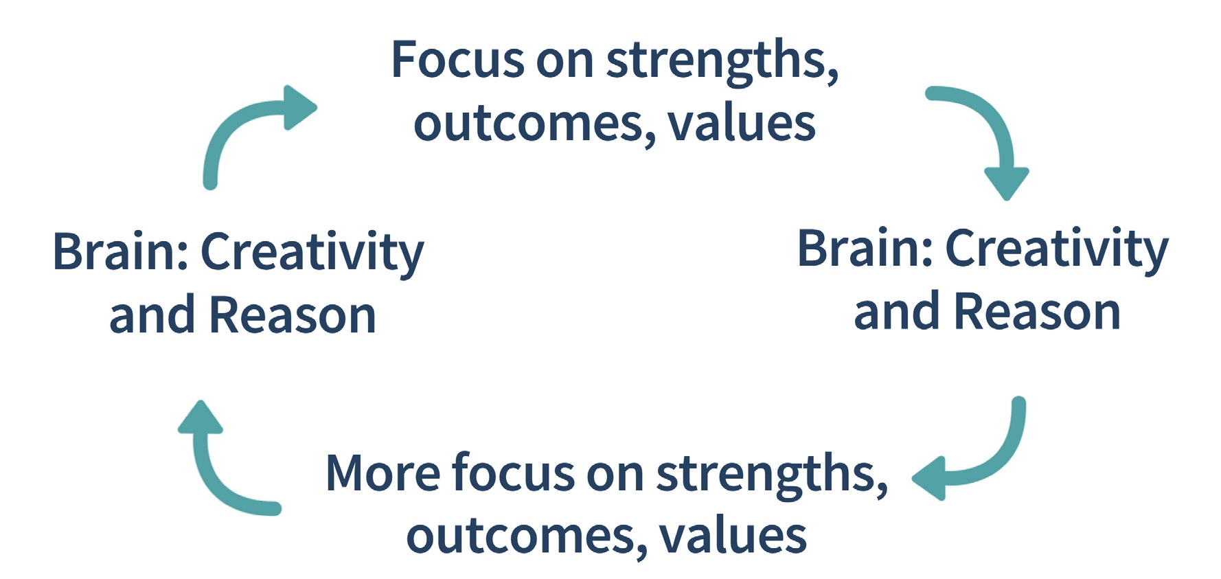 Strength-based listening loop - focus on strengths, aspirations, values, which leads to creativity and wisdom, which leads to more focus on strengths, which leads to more creativity, etc.