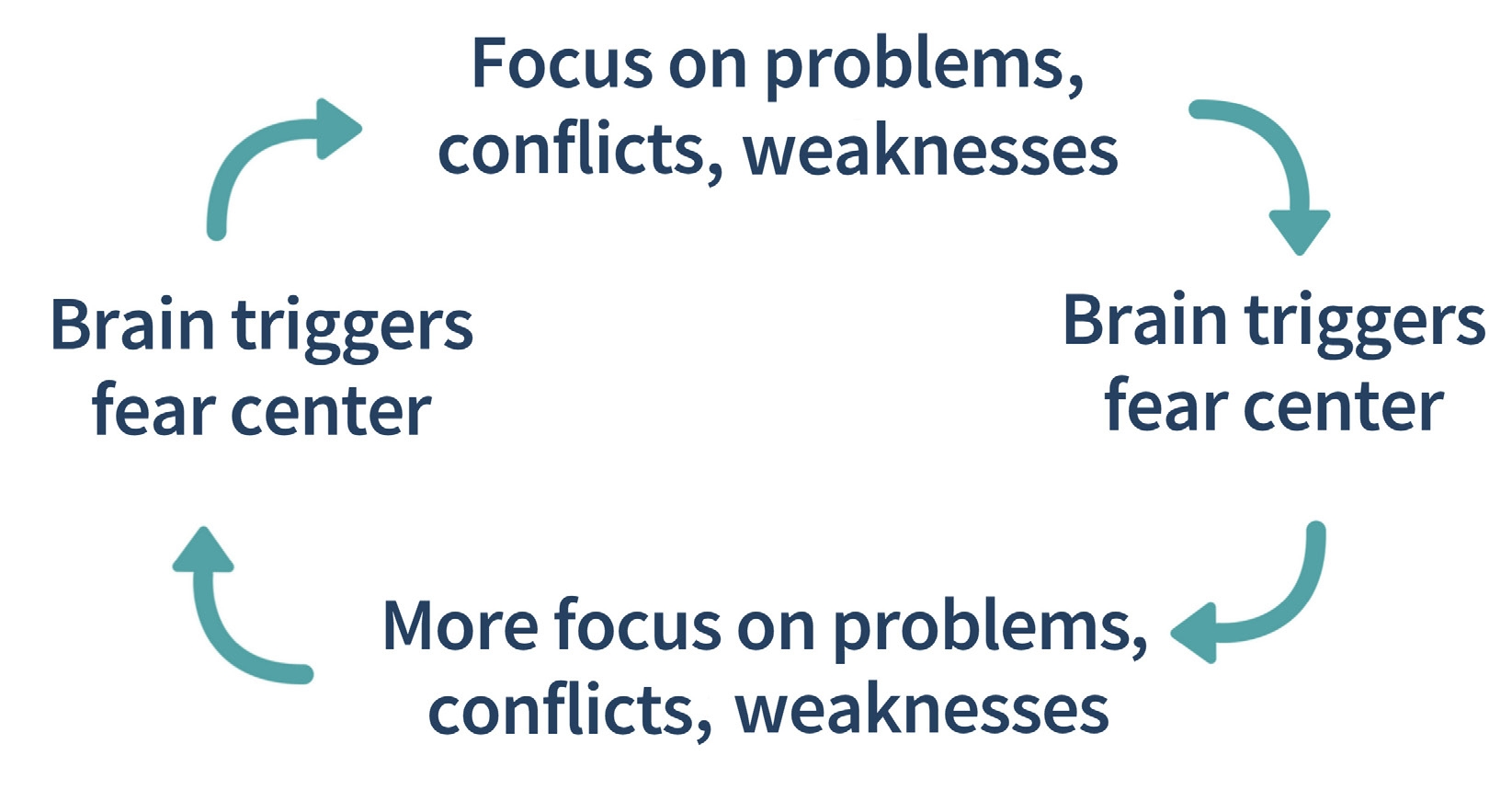 Brain loop cycle - focus on problems, brain triggers fear center, which leads to MORE focus on problems, and brain triggering more fear, etc.
